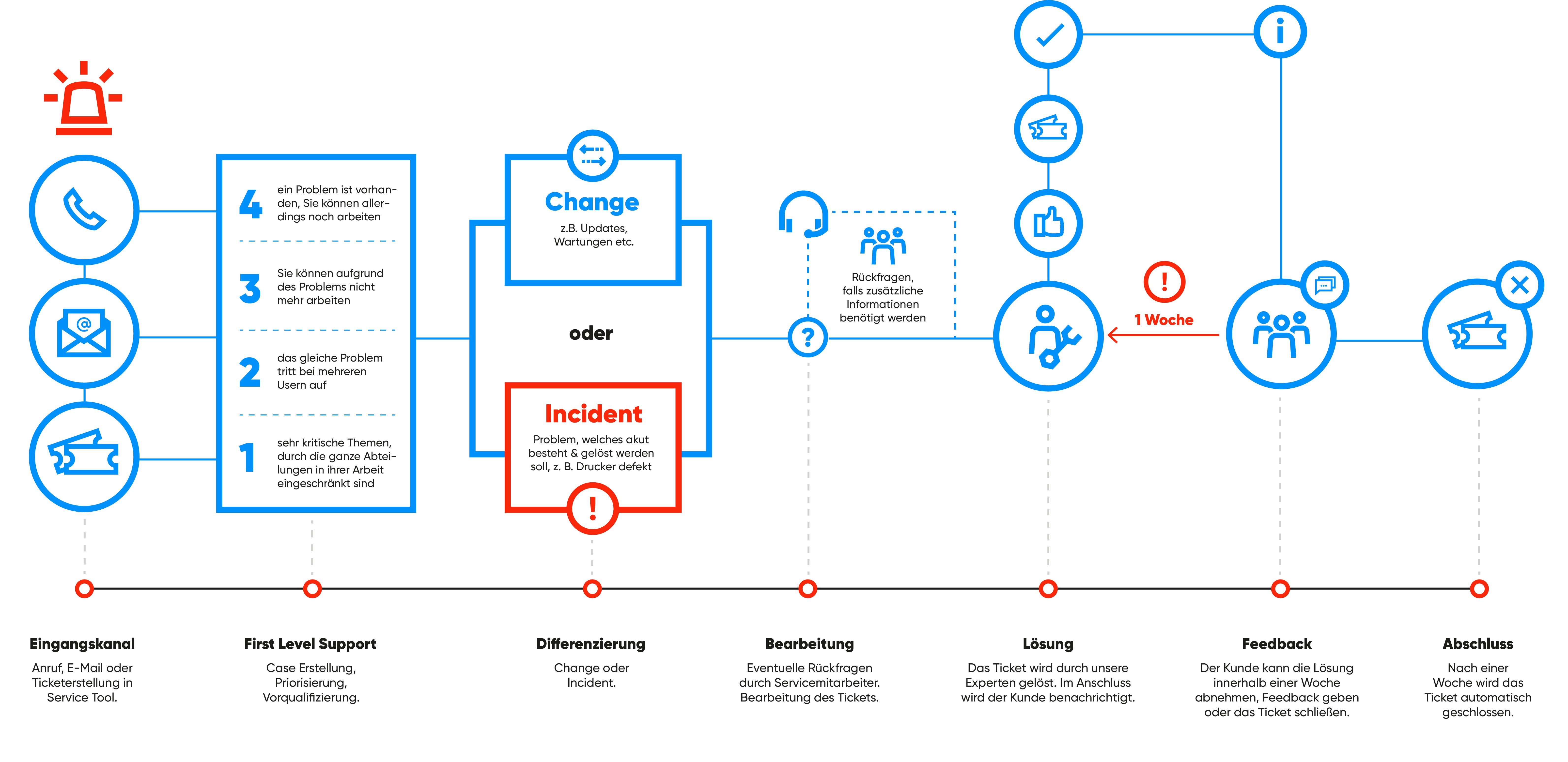 Infografik: So funktionieren unsere IT-Services