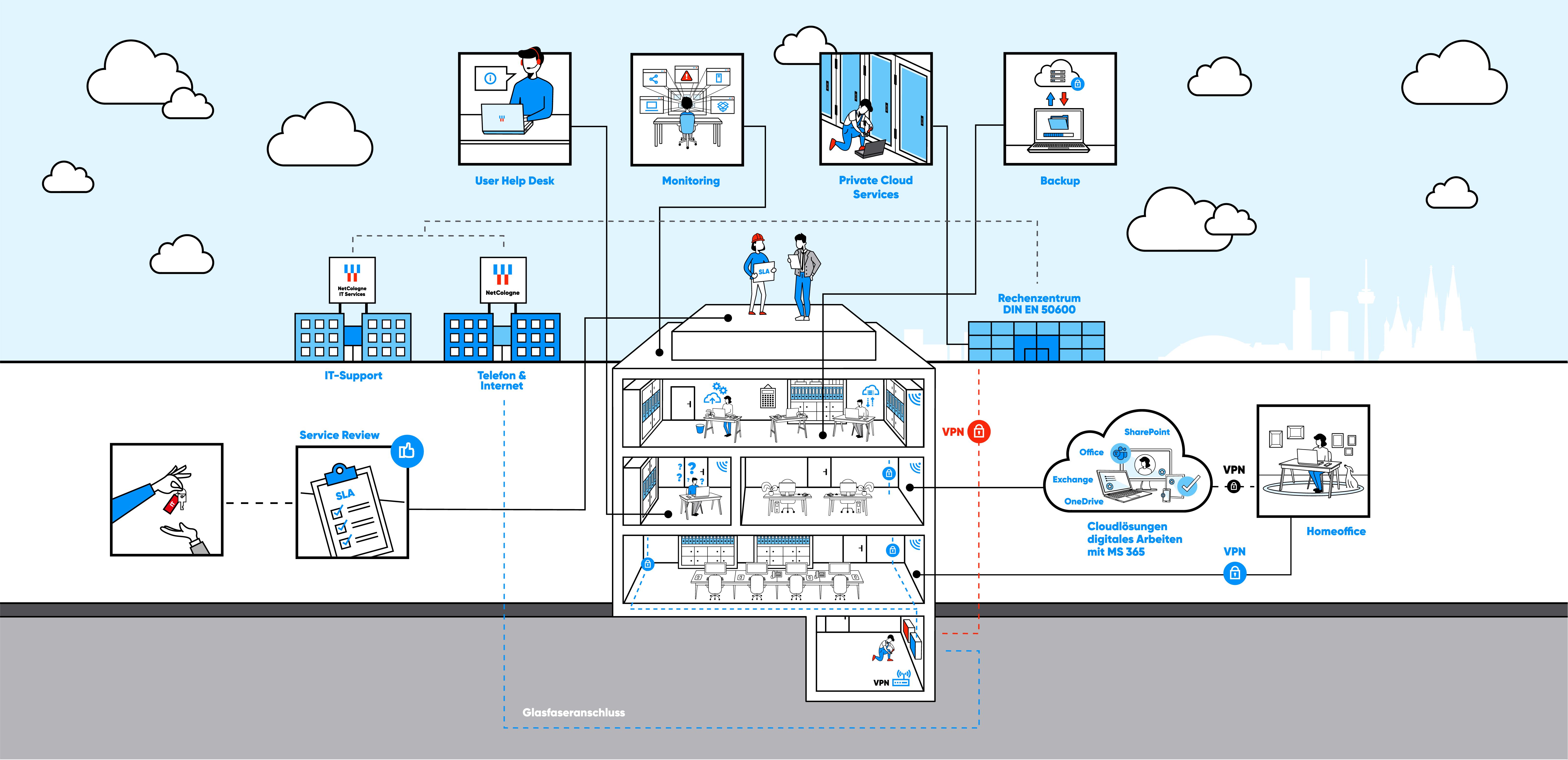 Infografik zur Veranschaulichung des IT-Outsourcings bei NetCologne ITS
